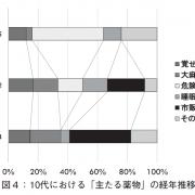 10代における推移