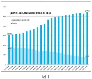 薬局数、薬局製剤製造業許可数の推移